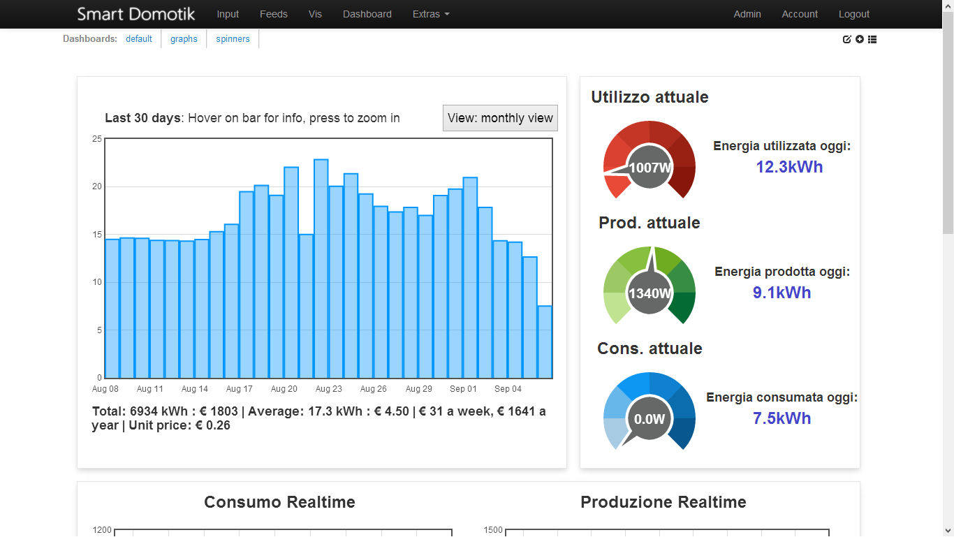 The second dashboard is a more detailed view of the situation: